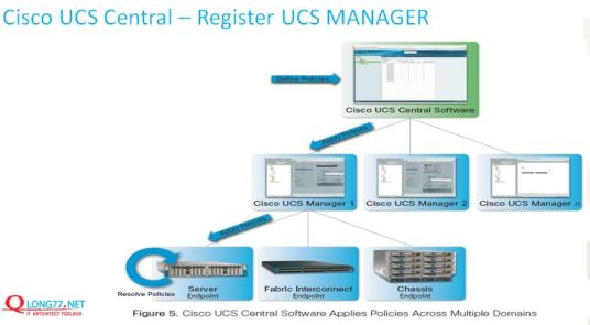 Cisco UCS Central Intro |